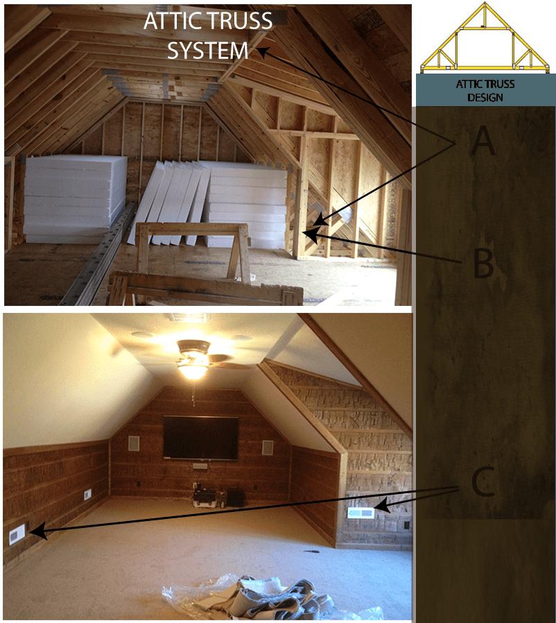 Attic Truss Roof System