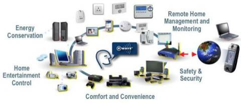 z wave products